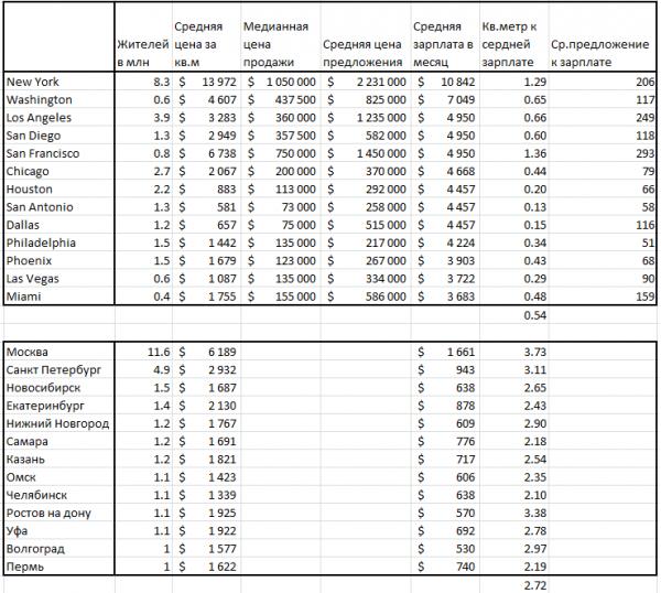 Сравнительная харектеристика недвижимости в России и США